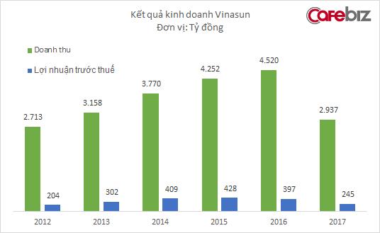 Vinasun đã ngừng cắt giảm nhân sự, lợi nhuận năm 2017 xuống mức thấp nhất trong vòng 5 năm - Ảnh 1.