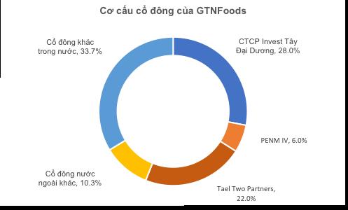 GTNfoods: Khi công ty chuyên đi M&A đứng trước những đề nghị thâu tóm - Ảnh 4.
