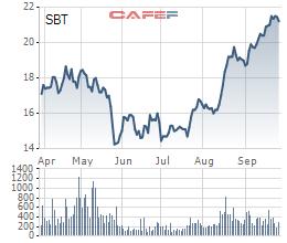 XNK Bến Tre tiếp tục bán thêm 12 triệu cổ phiếu SBT trong giai đoạn tăng giá mạnh - Ảnh 1.
