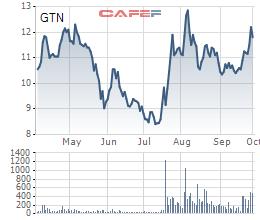 GTN vụt tăng mạnh, CEO công ty muốn bán hơn 3 triệu cổ phiếu chốt lãi - Ảnh 1.