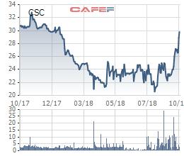 CSC bất ngờ tăng mạnh, vợ Phó chủ tịch Cotana vẫn quyết tâm mua thêm 1 triệu cổ phiếu - Ảnh 1.