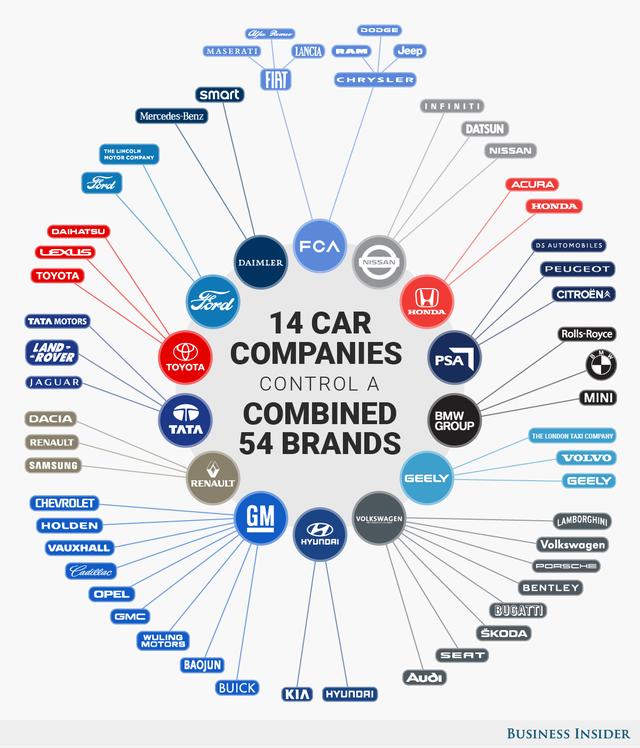 Có hàng trăm thương hiệu xe hơi khác nhau nhưng chúng chỉ thuộc về 14 nhà sản xuất, chi phối toàn bộ ngành ô tô thế giới - Ảnh 2.
