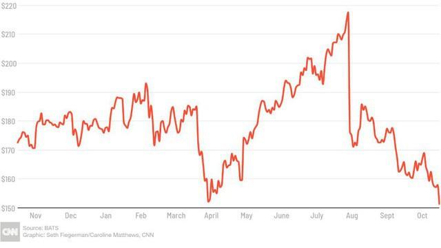 Cổ phiếu Facebook giảm hơn 30% trong vòng 3 tháng vì bê bối chồng bê bối - Ảnh 1.