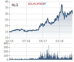 IBEWORTH bán bớt 255 Trái phiếu ngay trước khi Nam Long phát hành cổ phiếu chuyển đổi - Ảnh 1.