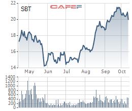 SBT liên tục phá đỉnh, Công đoàn cơ sở chốt lời gần 5 triệu cp, Đặng Huỳnh Ức My muốn mua thêm 20 triệu đơn vị - Ảnh 1.
