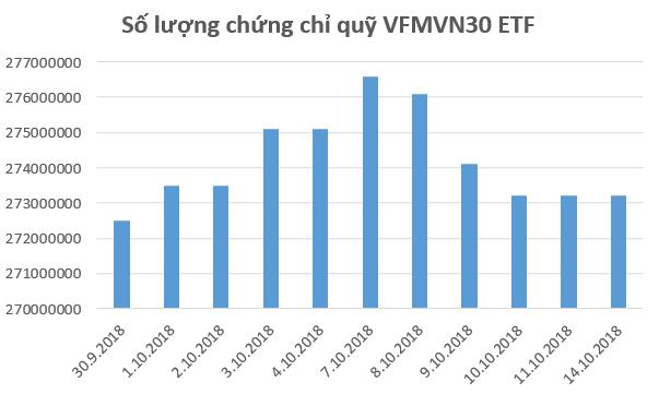 """Hàng trăm tỷ đồng bị rút khỏi các quỹ ETFs trong tuần giao dịch """"dữ dội"""" của TTCK Việt Nam - Ảnh 2."""