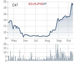 Cổ phiếu tăng gấp đôi thị giá chỉ sau 2 tháng tái cấu trúc và ẩn số C47 - Ảnh 1.