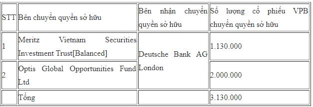 Các quỹ ngoại vừa trao tay hơn 5 triệu cổ phiếu VPB - Ảnh 1.