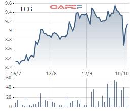 Lãi ròng 9 tháng của Licogi 16 ước đạt 93 tỷ đồng, tăng 75% so với cùng kỳ - Ảnh 2.