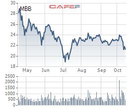 Vietcombank bán ế MBBank: Chỉ 1 nhà đầu tư mua vỏn vẹn 10.000 trên tổng hơn 53 triệu cổ phần cháo bán - Ảnh 1.