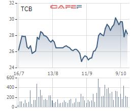 3 Sếp Techcombank nhận thưởng 300.000 cổ phiếu TCB - Ảnh 1.