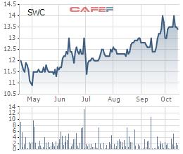 Sowatco (SWC): LNST quý 3/2018 tăng 77% so với cùng kỳ - Ảnh 2.