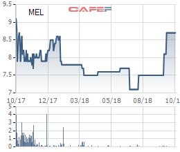 Thép Mê Lin (MEL): Không phát sinh doanh thu xuất khẩu, LNST quý 3 giảm một nửa so với cùng kỳ - Ảnh 1.