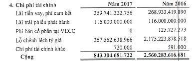 Vay gần 60.000 tỷ đồng để đầu tư, những ai là chủ nợ của Tổng công ty Đường cao tốc Việt Nam? - Ảnh 3.