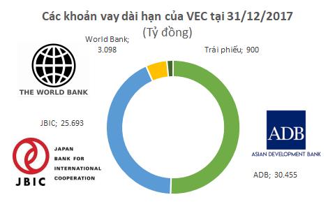 Vay gần 60.000 tỷ đồng để đầu tư, những ai là chủ nợ của Tổng công ty Đường cao tốc Việt Nam? - Ảnh 2.