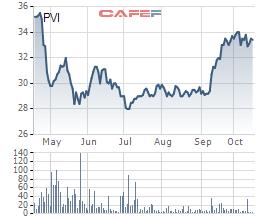 Bảo hiểm dầu khí (PVI) vượt chỉ tiêu lợi nhuận sau 9 tháng, đạt 592 tỷ đồng - Ảnh 1.