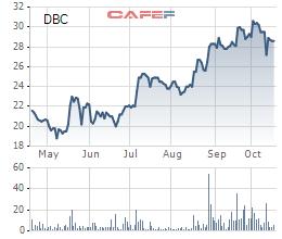 Dabaco báo lãi sau thuế 246 tỷ đồng trong 9 tháng, hoàn thành kế hoạch năm - Ảnh 3.