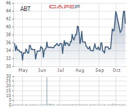 ABT: 9 tháng lãi ròng 55 tỷ đồng tăng 244% so với cùng kỳ - Ảnh 2.