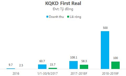 Liên tục kịch trần sau niêm yết, First Real báo lãi ròng tăng hơn 7 lần lên 78 tỷ đồng - Ảnh 3.