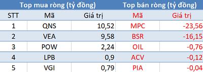 Thị trường hồi phục, khối ngoại tiếp tục bán ròng trong phiên 17/10 - Ảnh 3.