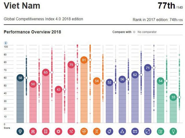 Tại sao Diễn đàn Kinh tế thế giới đánh tụt 3 bậc của Việt Nam trên bảng xếp hạng cạnh tranh toàn cầu? - Ảnh 1.