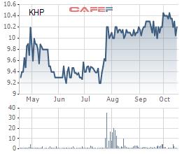 Điện lực Khánh Hòa (KHP) đã vượt đến 49% chỉ tiêu lợi nhuận cả năm sau 9 tháng - Ảnh 1.