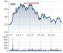 F&N Dairy vẫn miệt mài điệp khúc đăng ký mua cổ phần Vinamilk - Ảnh 1.