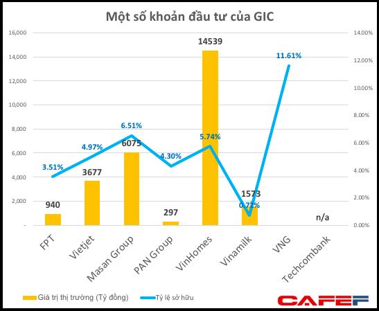 Chuyên làm deal lớn, Quỹ đầu tư của Chính phủ Singapore đã nắm giữ gần 30.000 tỷ đồng cổ phiếu Việt Nam - Ảnh 1.