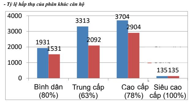 TPHCM: Căn hộ cấp cao chiếm lĩnh phân khúc cuối năm - Ảnh 2.