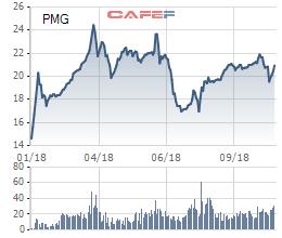 Petro Miền Trung (PMG): 9 tháng ước đạt 72 tỷ lãi ròng, vượt 24% kế hoạch năm - Ảnh 1.