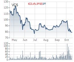 Vicostone (VCS): LNST 9 tháng đạt 790 tỷ đồng, giảm 7% so với cùng kỳ - Ảnh 2.