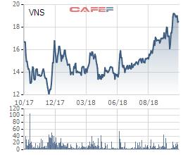 Vụ Vinasun kiện GrabTaxi: Lấy vốn hoá làm căn cứ tính thiệt hại, giờ cổ phiếu đã tăng gấp rưỡi so với đáy - Ảnh 1.