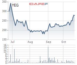 Yeah1 (YEG): LNST quý 3 đạt 45 tỷ đồng, gấp gần 3 lần cùng kỳ - Ảnh 1.