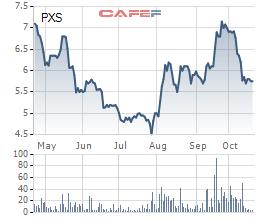 PXS: Quý 3 lỗ thêm 36 tỷ đồng - Ảnh 3.