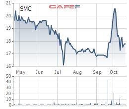 SMC: Quý 3 lãi 53 tỷ đồng giảm 13% so với cùng kỳ - Ảnh 2.