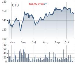 Coteccons (CTD) có gần 4.800 tỷ đồng tiền gửi ngân hàng, LNST 9 tháng tăng nhẹ lên 1.192 tỷ đồng - Ảnh 3.