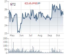 Điện lực dầu khí Nhơn Trạch 2: Quý 3 lãi 25 tỷ đồng giảm 27% so với cùng kỳ - Ảnh 2.