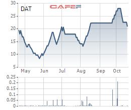 Trisedco (DAT): Quý 3 lãi 17 tỷ đồng, tăng 177% so với cùng kỳ - Ảnh 1.