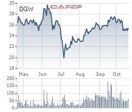 Mảng điện thoại tăng trưởng mạnh, lãi ròng quý 3 của Digiworld tăng 32% lên 36,6 tỷ đồng - Ảnh 1.