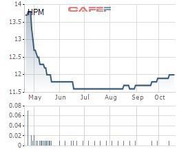 Được xoá nợ, HPM báo lãi tới 9 tỷ đồng trong quý 3 - Ảnh 1.