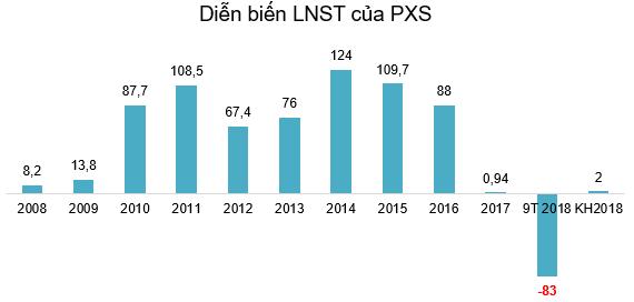 PXS: Quý 3 lỗ thêm 36 tỷ đồng - Ảnh 2.