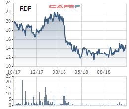 Nhựa Rạng Đông (RDP) lãi vỏn vẹn hơn 1 tỷ đồng trong quý 3, giảm 90% so với cùng kỳ - Ảnh 1.