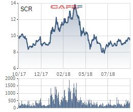 TTC Land (SCR) hoãn kế hoạch chào bán 212 triệu cổ phiếu - Ảnh 1.