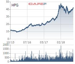 Cổ phiếu HPG tăng một gấp đôi từ khi đầu tư, PENM quyết định bán bớt 20 triệu cổ phiếu - Ảnh 1.