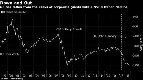 500 tỷ USD vốn hóa bị thổi bay, tượng đài công nghiệp của nước Mỹ chưa thể vượt thoát khỏi khủng hoảng - Ảnh 1.
