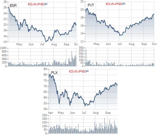 Giá dầu liên tục vượt đỉnh, cổ phiếu dầu khí sẽ tiếp tục bứt phá? - Ảnh 5.