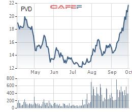 Giá dầu liên tục vượt đỉnh, cổ phiếu dầu khí sẽ tiếp tục bứt phá? - Ảnh 3.