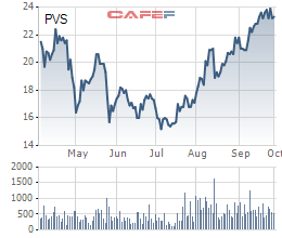 Giá dầu liên tục vượt đỉnh, cổ phiếu dầu khí sẽ tiếp tục bứt phá? - Ảnh 4.