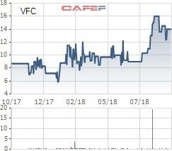 Nhà đầu tư cá nhân ồ ạt trao tay cổ phiếu VFC của Vinafco  - Ảnh 1.