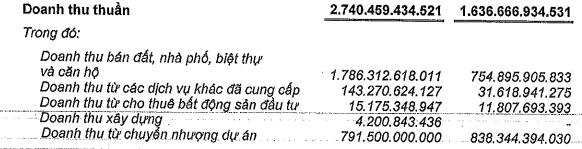 Nam Long (NLG): Doanh thu từ bán BĐS tăng đột biến; LNST quý 3 gấp 6 lần cùng kỳ - Ảnh 1.